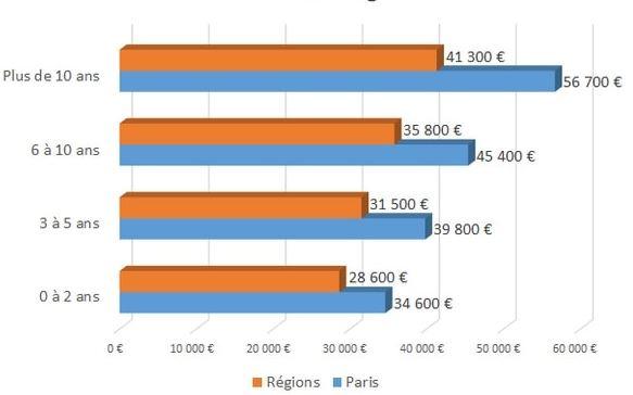 les salaires des développeurs PHP en Ile-de-France et en Régions