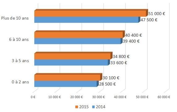 les salaires des développeurs PHP en 2014 et 2015 selon leur niveau d'expérience